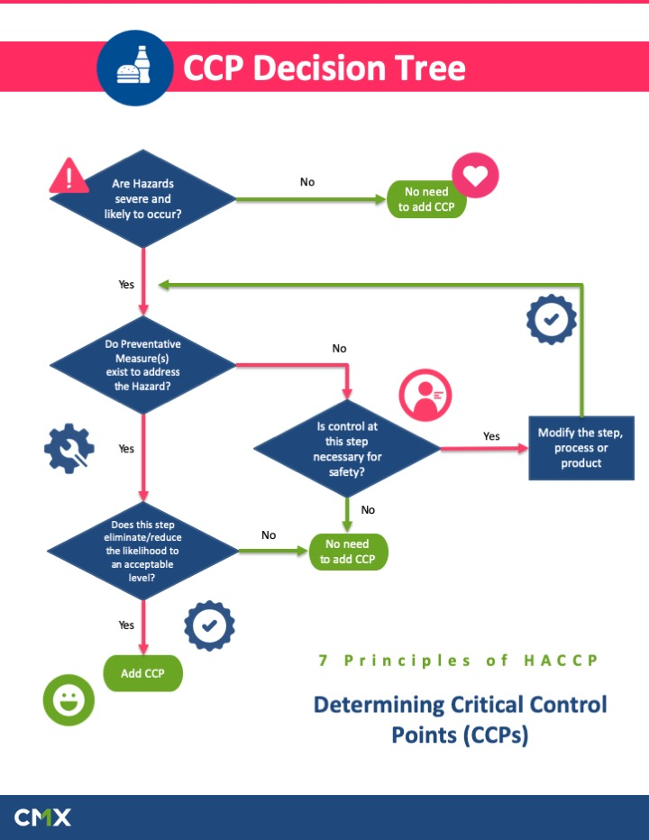 Critical Control Points Decision Tree