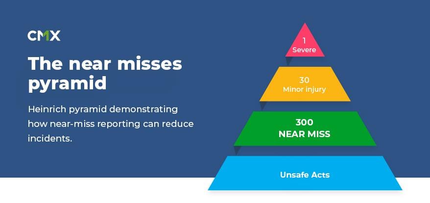 The near misses pyramid